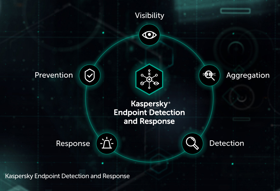 Kaspersky Endpoint Security for Business - Cloud