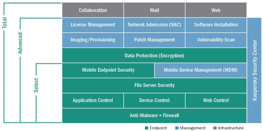 IT environment with Kaspersky Endpoint Security for Business